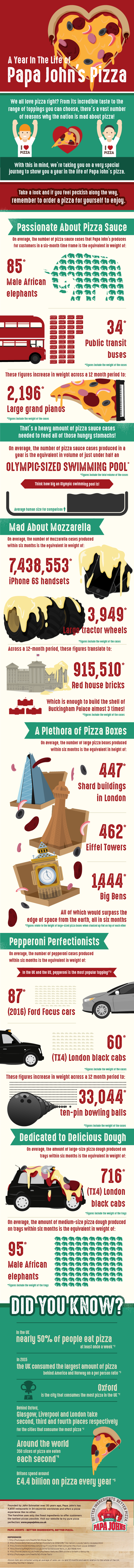 year-in-the-life-of-pizza-infographic600